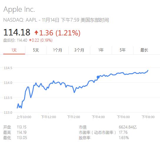 苹果股价猛涨:一年涨了53.5%