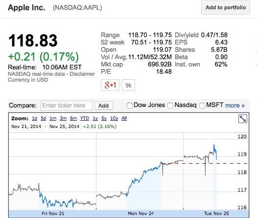 富可敌国!苹果市值超过7000亿美元