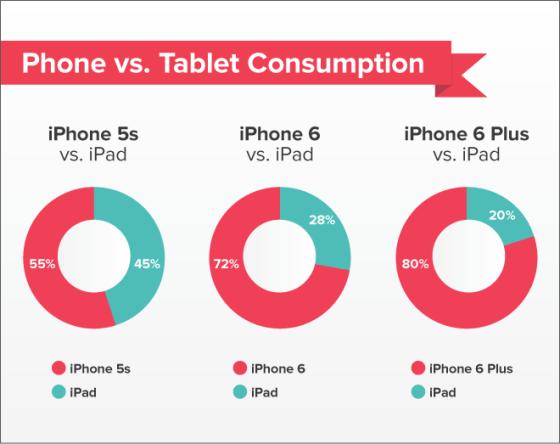 iPhone6 Plus一步一步蚕食iPad