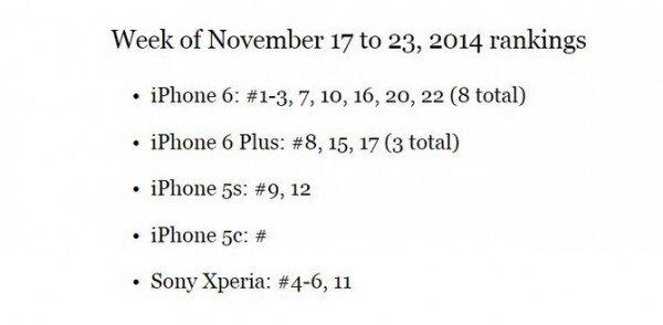 iPhone6横扫日本畅销手机排行榜