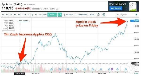 库克对于苹果而言意味着什么