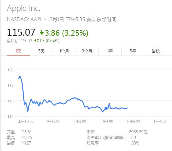 苹果股票暴跌,瞬间蒸发400亿