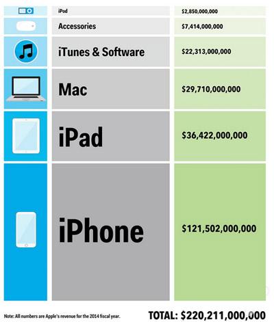 苹果那么多钱都是从哪里赚来的