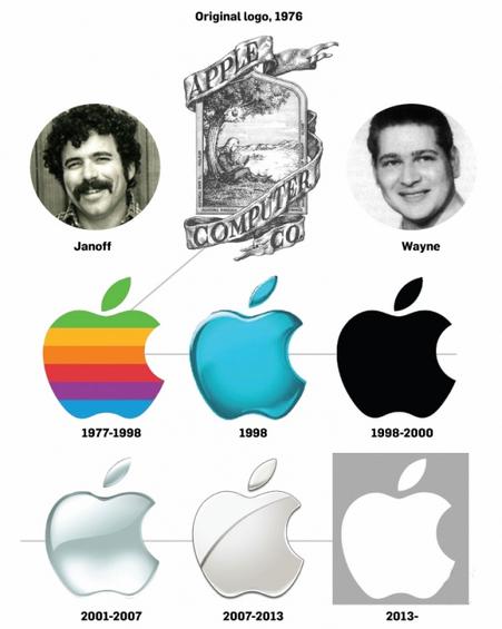苹果logo的背后会有什么含义?