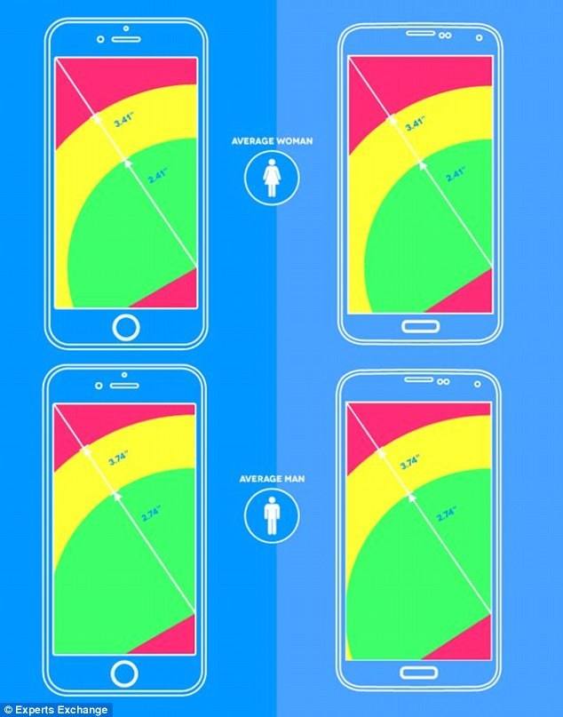 多大的手玩转多大的智能手机