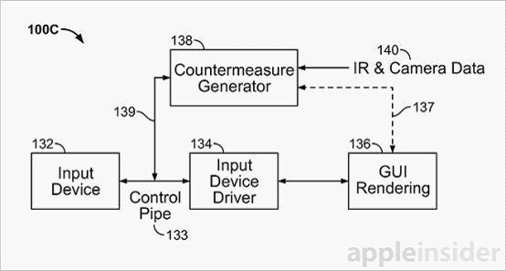 未来可通过视线操作Mac、iPhone和Apple TV
