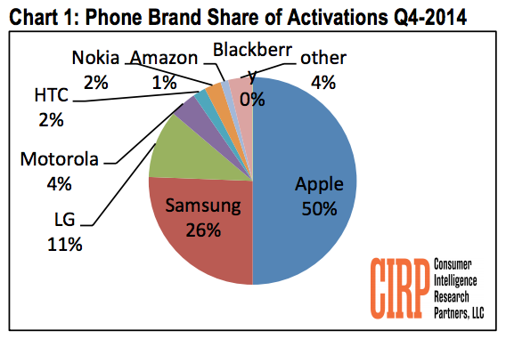 美国智能手机激活量苹果占一半