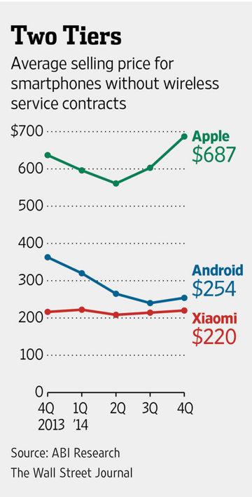 Android手机平均售价只有iPhone三分之一