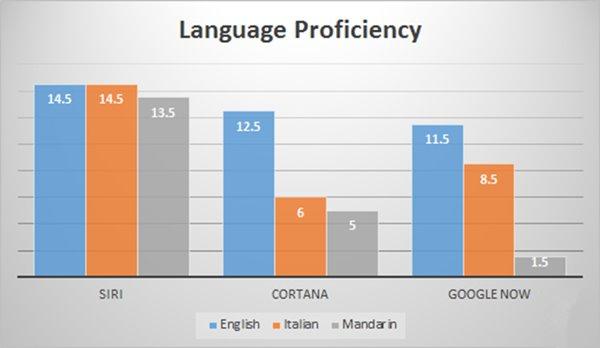 多语言能力谁最牛?三大智能语音对比