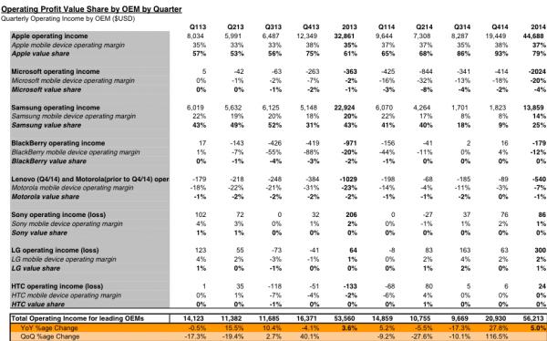 第四季度智能手机93%利润被苹果赚了