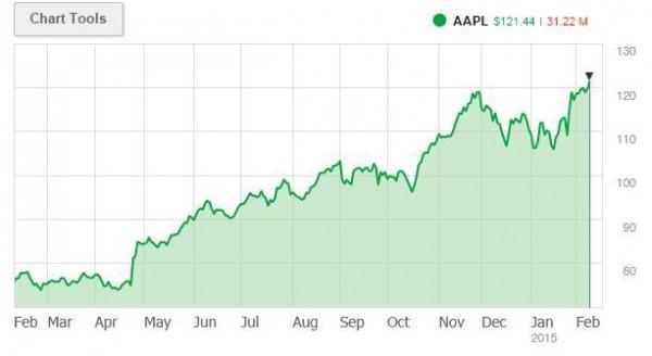 苹果市值首破7000亿美元 再次刷新记录