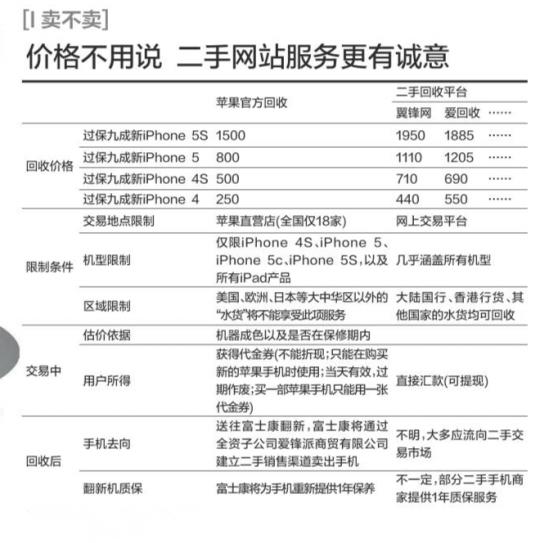 揭秘富士康二手iPhone产业链