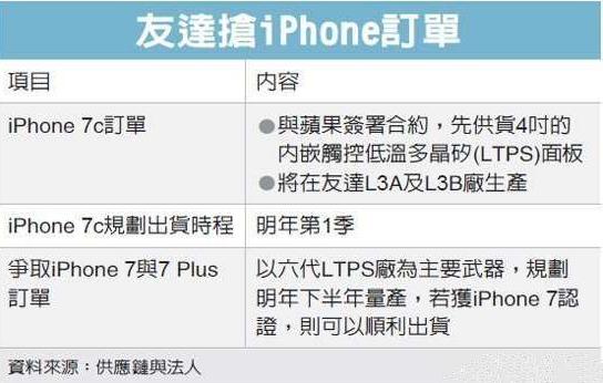 苹果iPhone7c资料首曝光