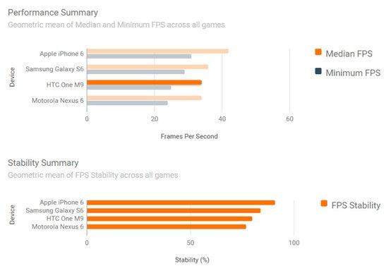 苹果iPhone6、三星S6游戏性能对比