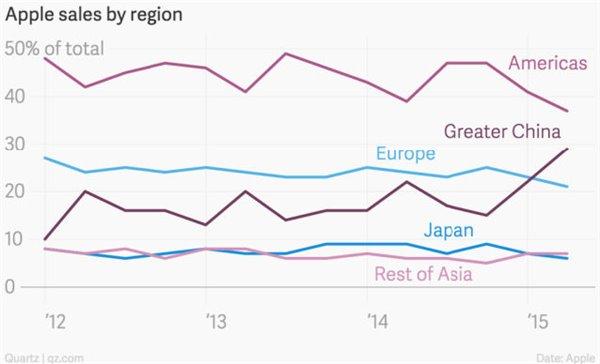 中国市场是苹果最大的底气