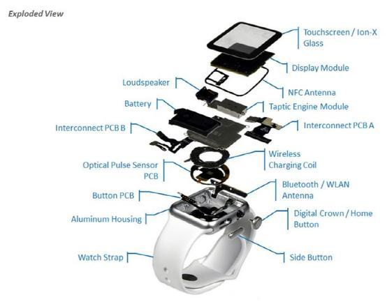 Apple Watch运动版成本仅520元左右
