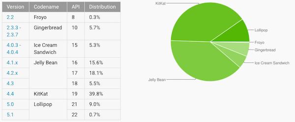 目前有多少设备安装了iOS 8?