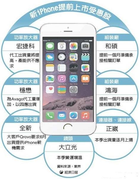 曝iPhone6s已投产 八大特色抢先看