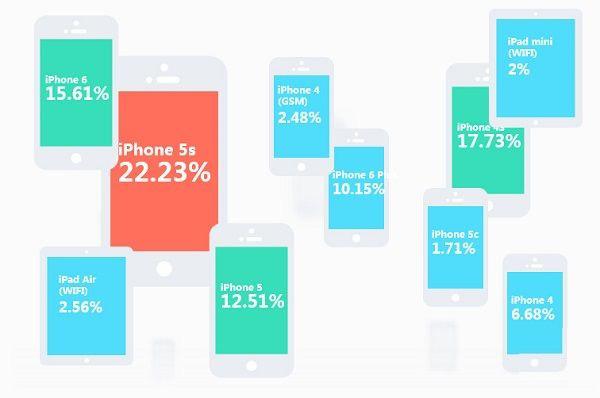 iPhone 5s仍是国内最受欢迎的移动设备