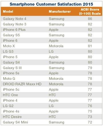 苹果和三星整体客户满意度并驾齐驱