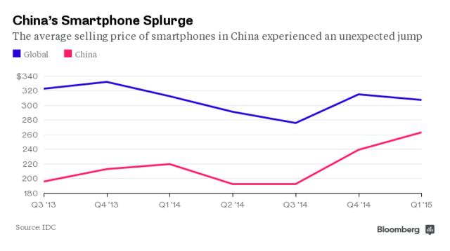 iPhone6终结了中国手机低价趋势