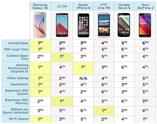 Galaxy S6速度测试碾压iPhone 6