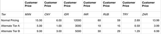 苹果对六国家App Store设置特价 中国不再是唯一