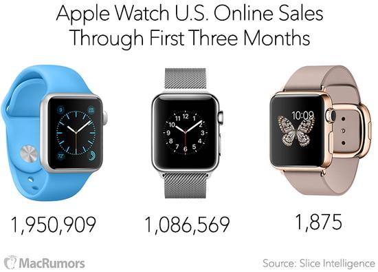 Apple Watch美国官网3个月销量三百万