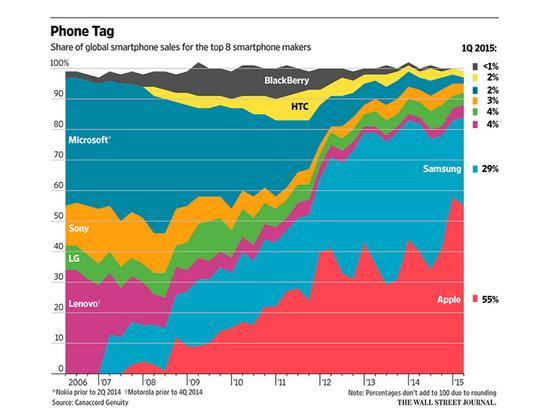 苹果占了智能手机市场92%的利润
