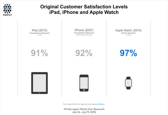 Apple Watch智能手表用户满意度高达97%