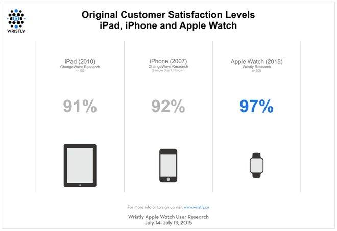 Apple Watch非常不错  为啥还有人不满意