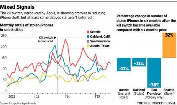 iPhone盗窃率上升:防盗功能作用有限