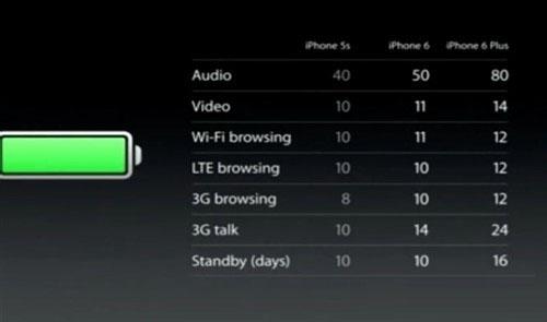 iPhone6和iPhone5s有什么区别?哪个性能更好