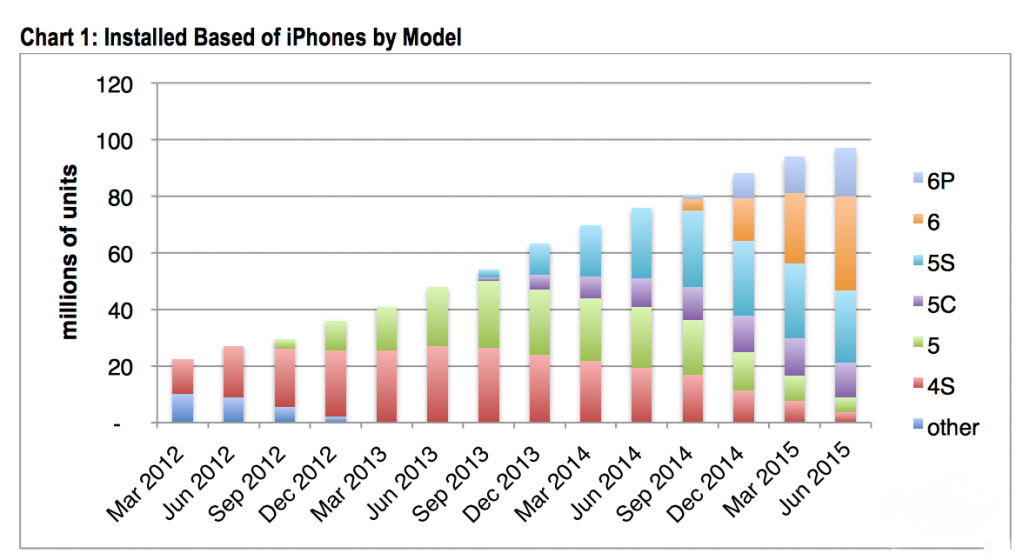 美国 iPhone 用户数比例 超半数用iPhone 6