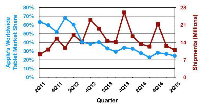 iPad 市场份额跌落至25%以下,全球平板市场不乐观