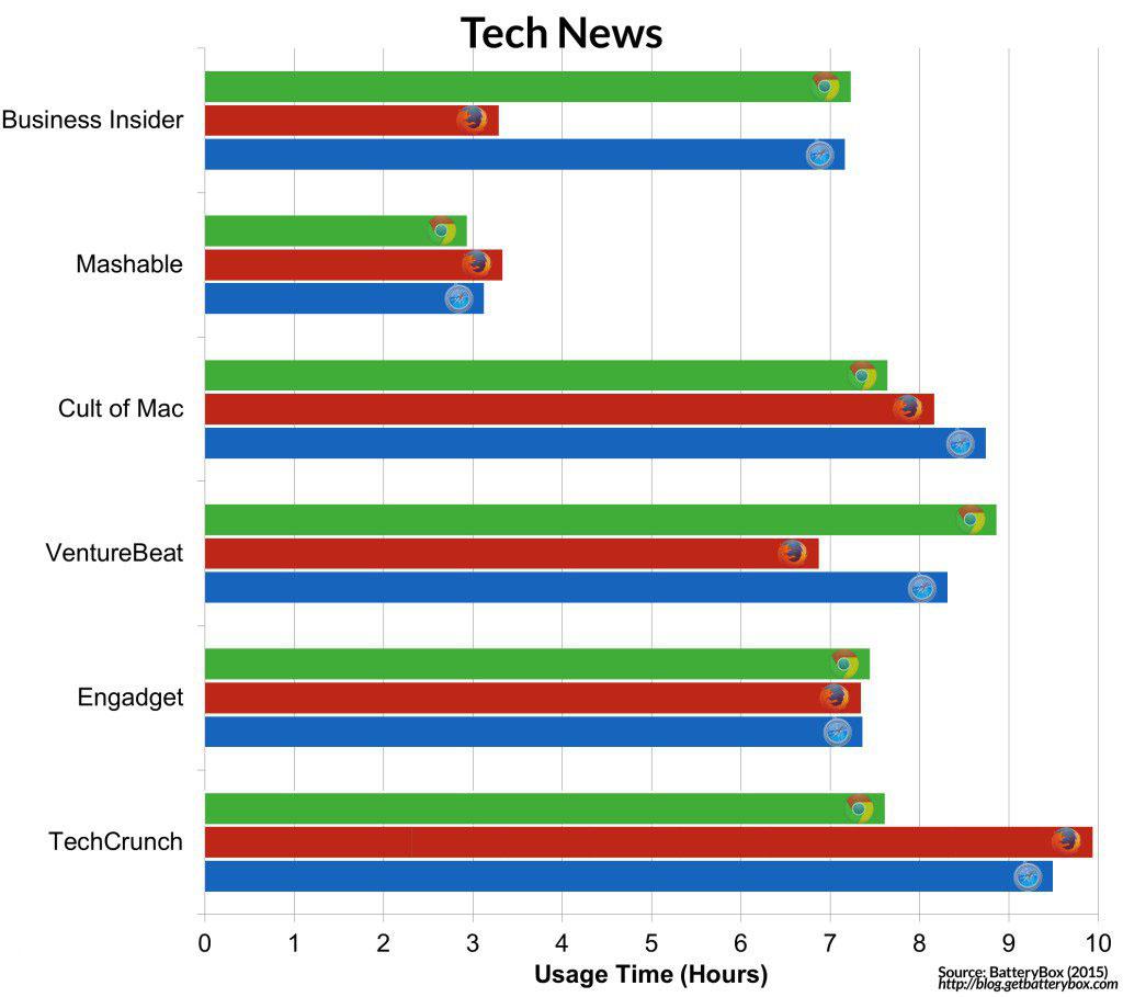 无论怎么测试,Safari 都是 Mac 平台最省电的浏览器