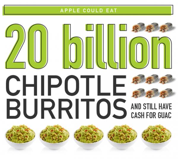 外媒趣评:苹果坐拥的资金能买多少星冰乐?