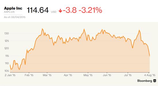 美投行直指苹果股价下跌6大原因