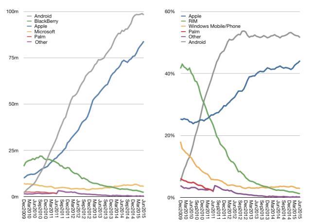 这回终于明白有多少人从 Android 转投 iOS