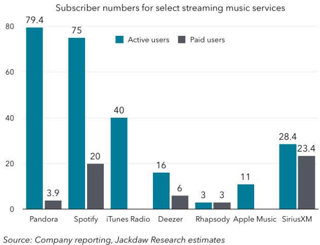 "Apple Music 初期发展略显缓慢 或许太""年轻"""