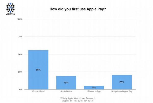 Apple Watch 用户更喜欢每天使用 Apple Pay