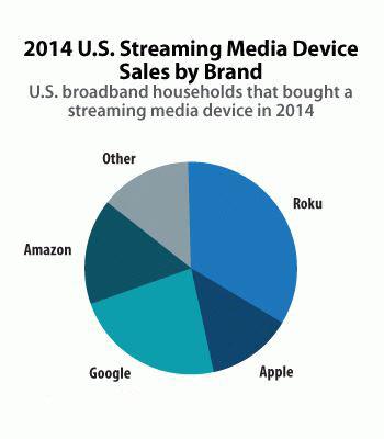 Apple TV 美国销量继续下滑,急需新款救场