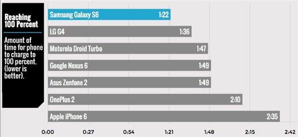 iPhone6s真的需要快速充电