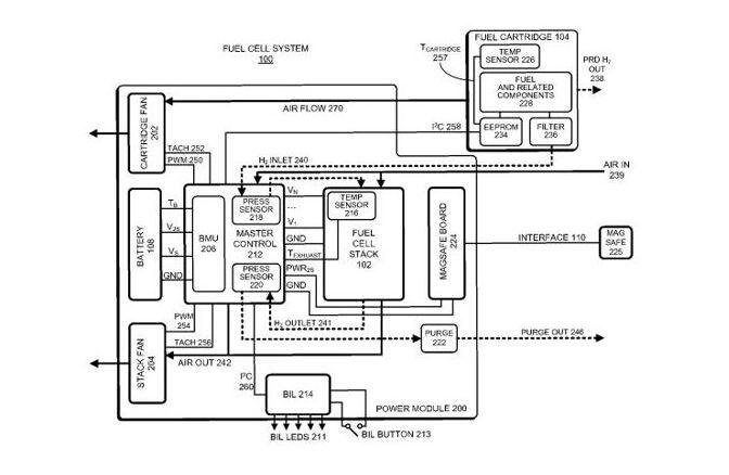 苹果燃料电池新突破: MacBook 可续航数周