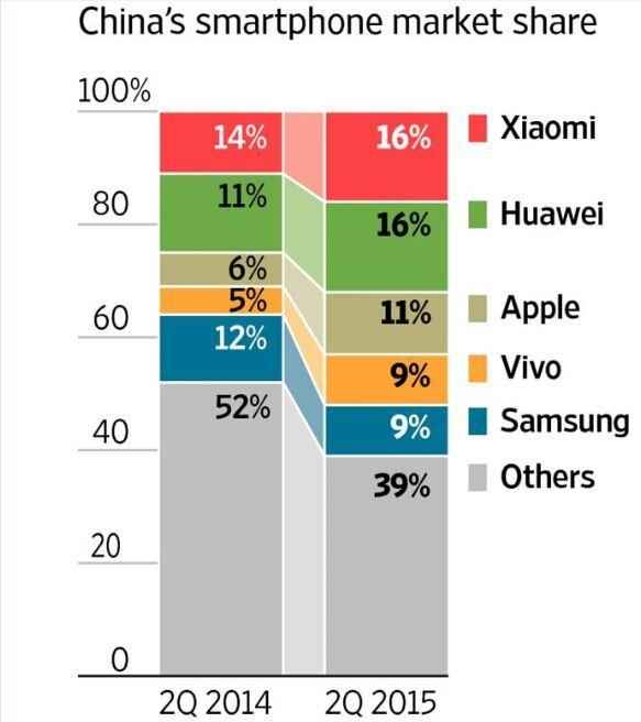 苹果手机业务节节攀升:中国消费者对三星热情不在