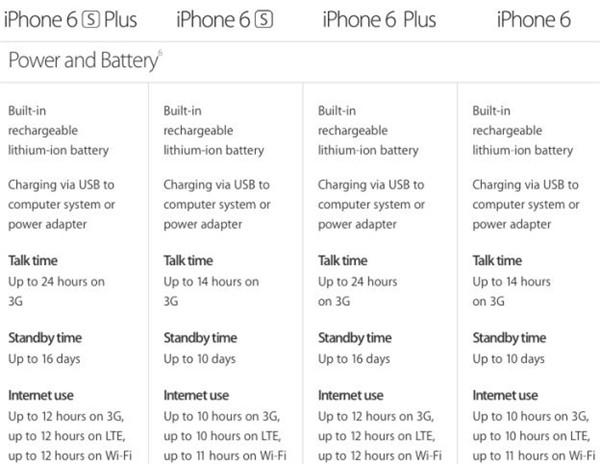 iPhone6s电池虽更小 但续航不变短