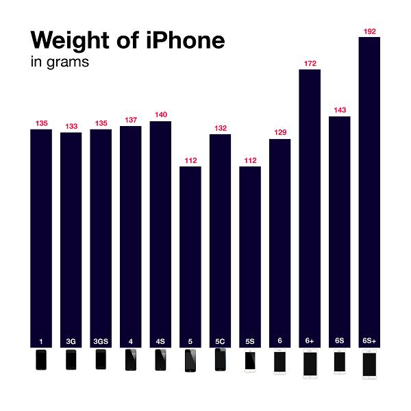 历代iPhone重量对比