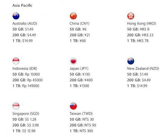 iCloud新价格出炉:中国区1TB只需68元