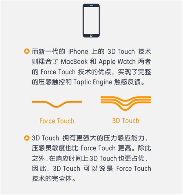 一图解答 3D Touch 是鸡肋还是体验革命