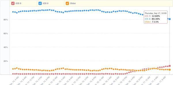 iOS 9 安装普及率与 iOS 8不相上下
